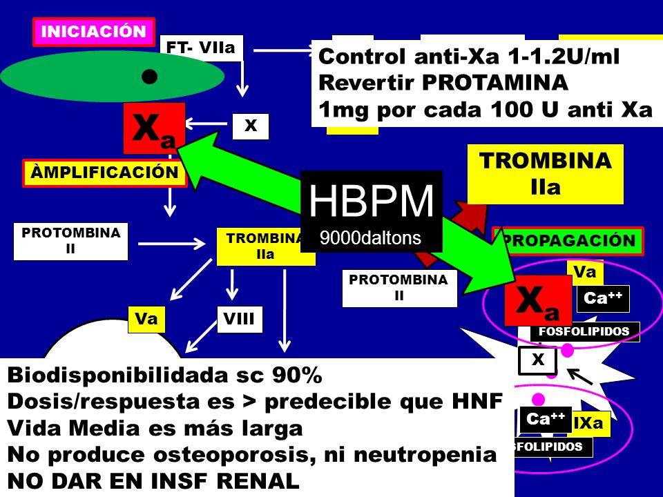 HBPM Xa Xa Control anti-Xa 1-1.2U/ml Revertir PROTAMINA