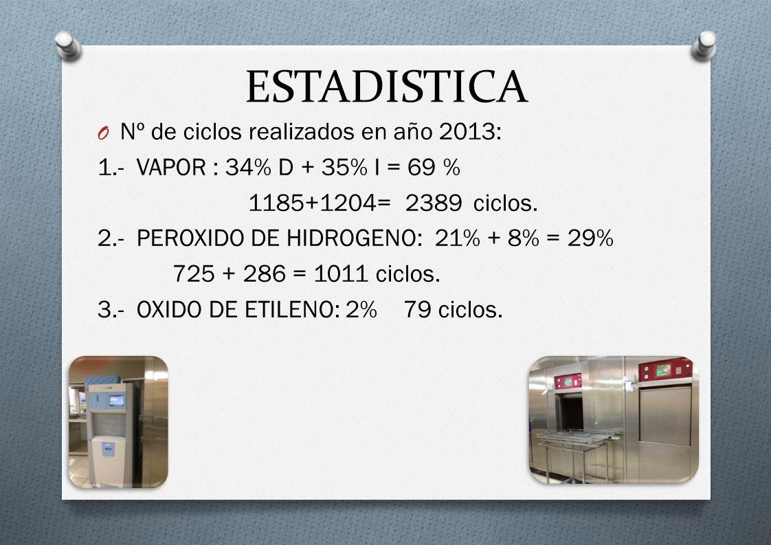 ESTADISTICA Nº de ciclos realizados en año 2013: