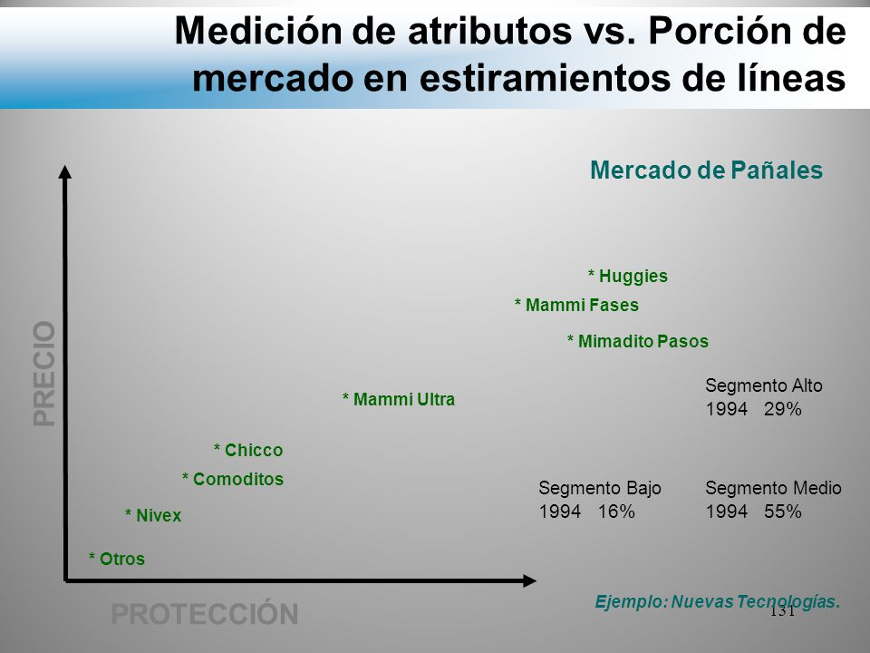 Medición de atributos vs. Porción de mercado en estiramientos de líneas