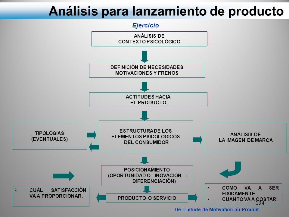 Análisis para lanzamiento de producto