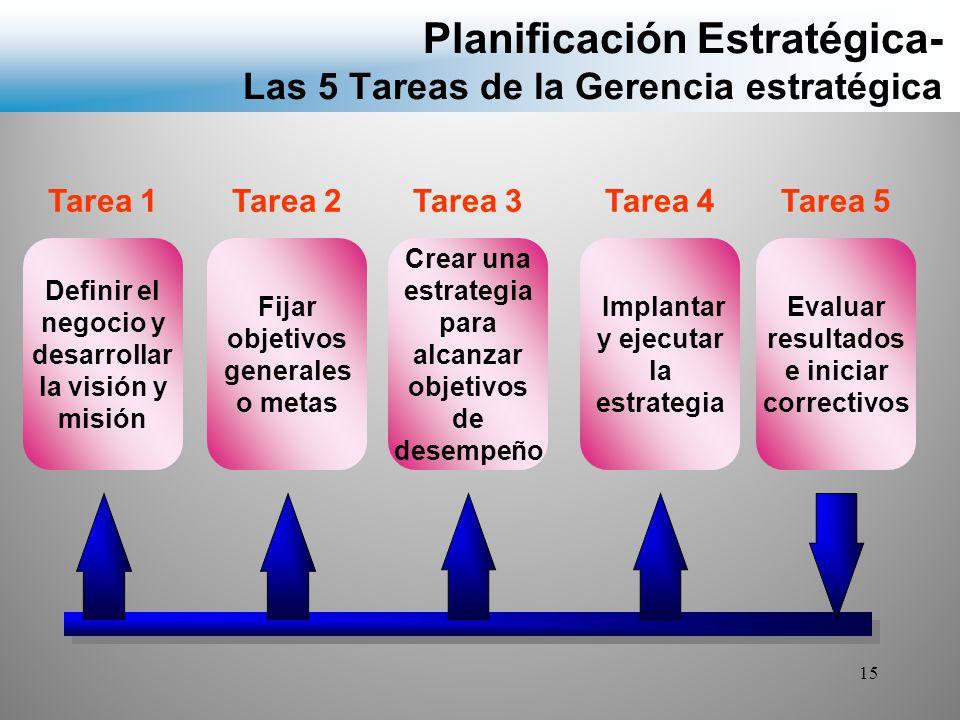 Planificación Estratégica- Las 5 Tareas de la Gerencia estratégica