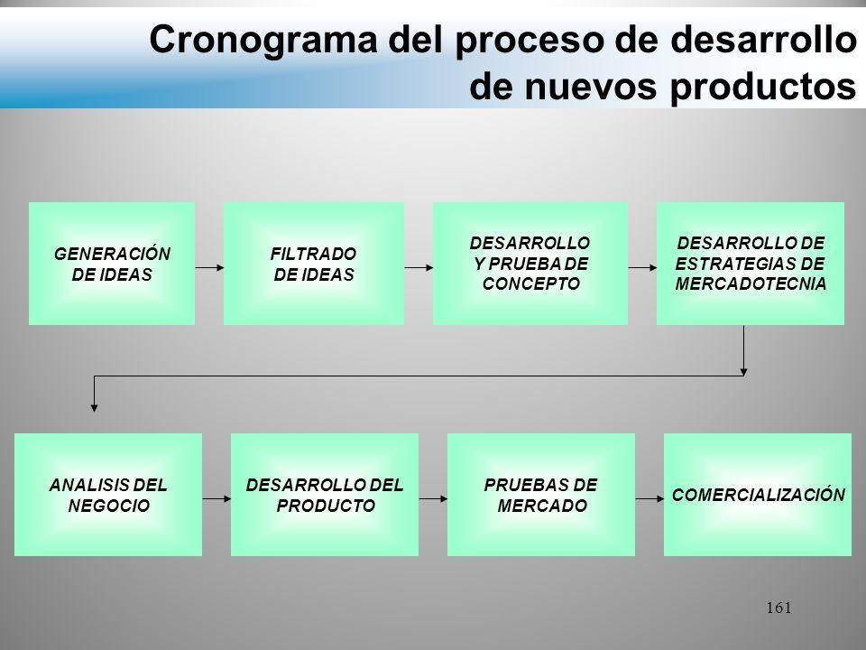 Cronograma del proceso de desarrollo de nuevos productos