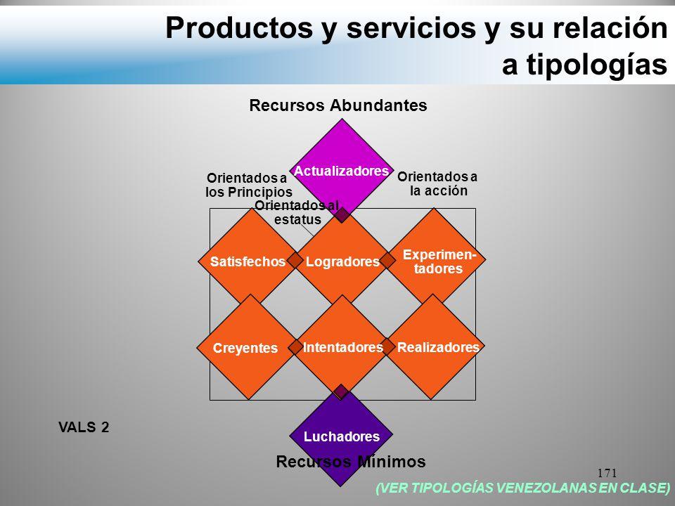 Productos y servicios y su relación a tipologías
