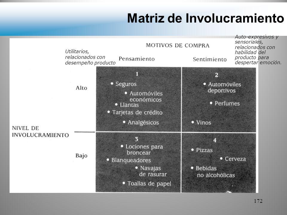 Matriz de Involucramiento