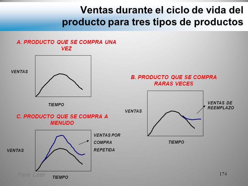 Ventas durante el ciclo de vida del producto para tres tipos de productos