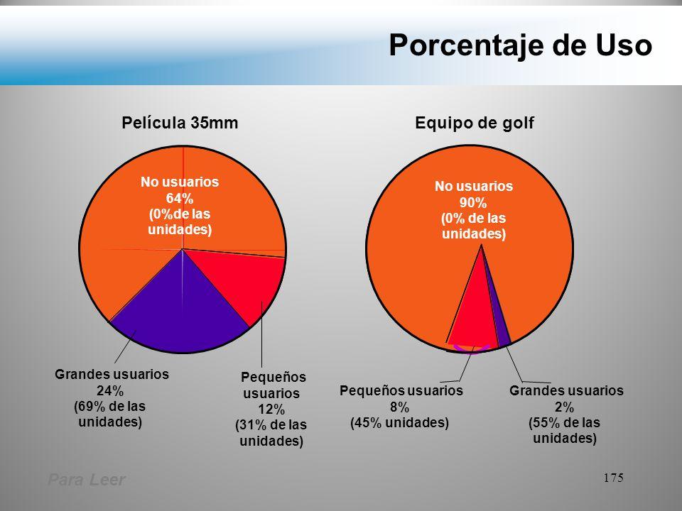 Porcentaje de Uso Película 35mm Equipo de golf Para Leer No usuarios