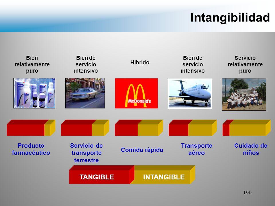 Intangibilidad TANGIBLE INTANGIBLE Producto farmacéutico