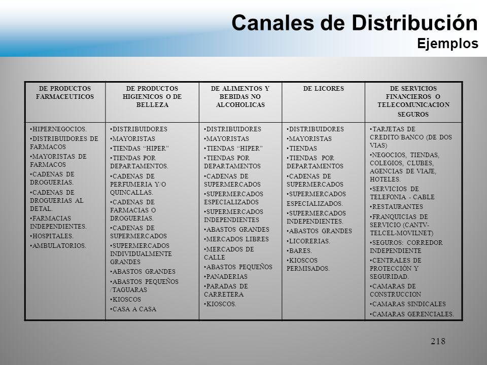Canales de Distribución Ejemplos