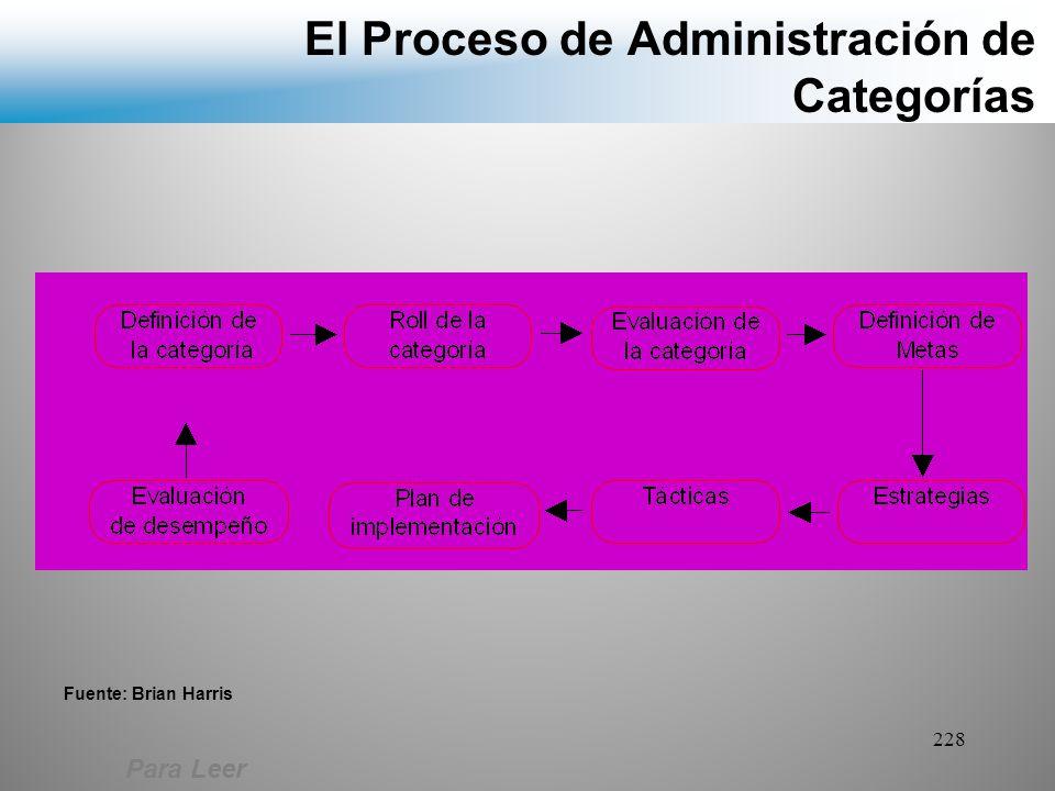 El Proceso de Administración de Categorías