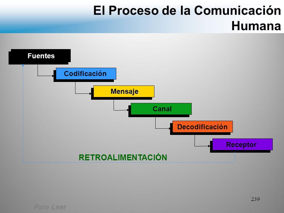 El Proceso de la Comunicación Humana