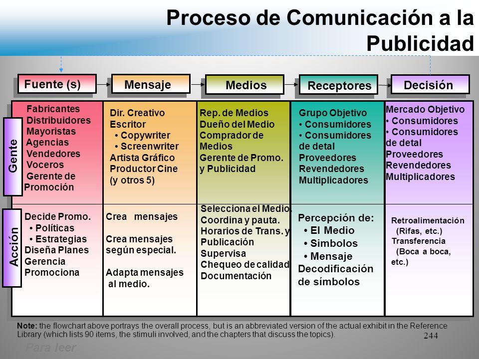 Proceso de Comunicación a la Publicidad