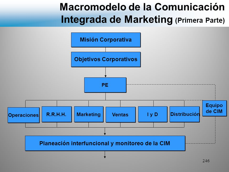 Macromodelo de la Comunicación Integrada de Marketing (Primera Parte)