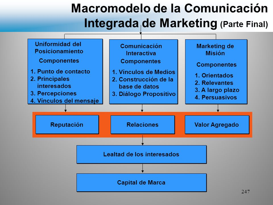 Macromodelo de la Comunicación Integrada de Marketing (Parte Final)