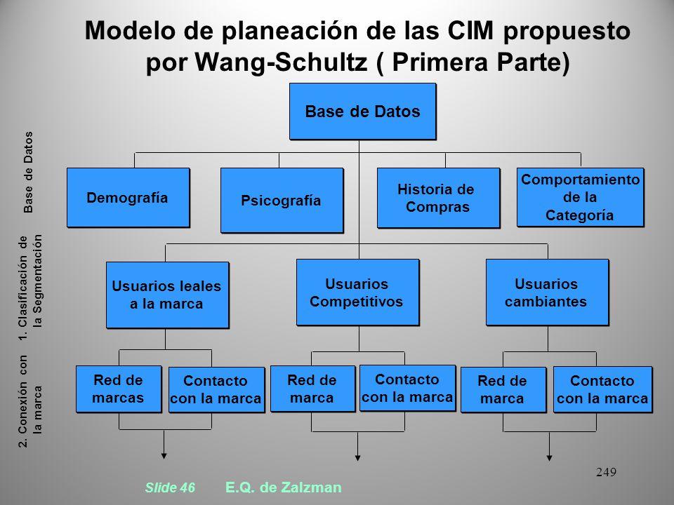 Modelo de planeación de las CIM propuesto por Wang-Schultz ( Primera Parte)