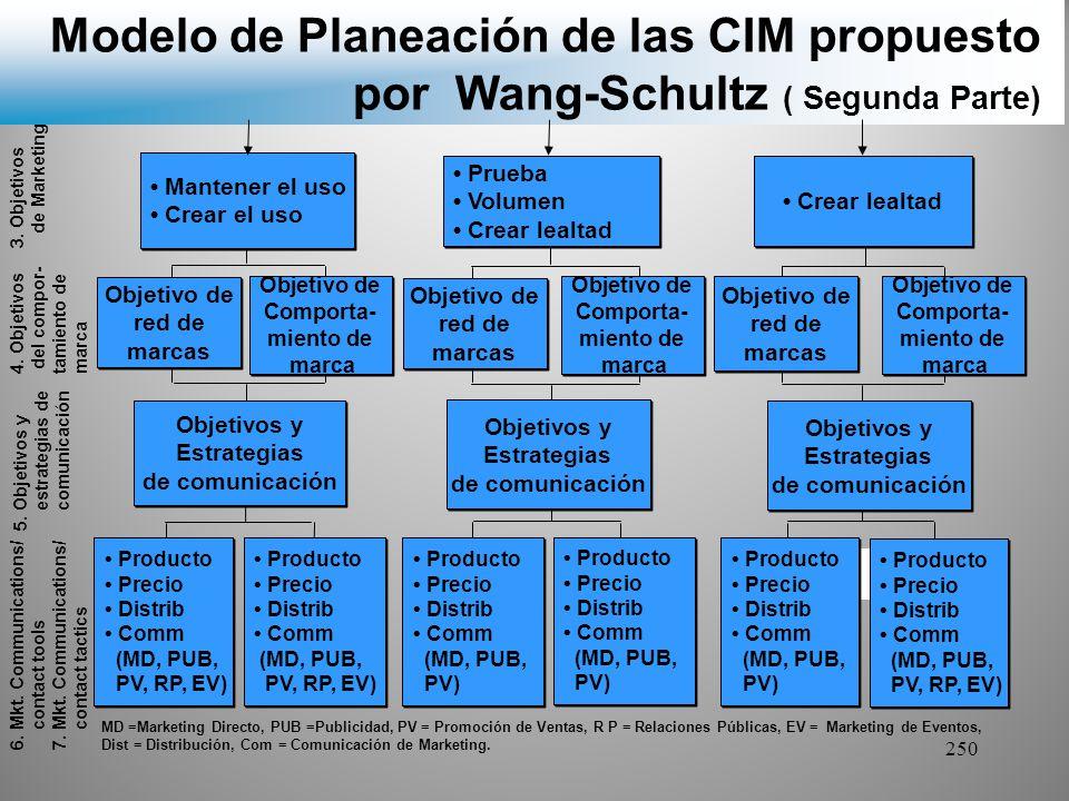Modelo de Planeación de las CIM propuesto por Wang-Schultz ( Segunda Parte)