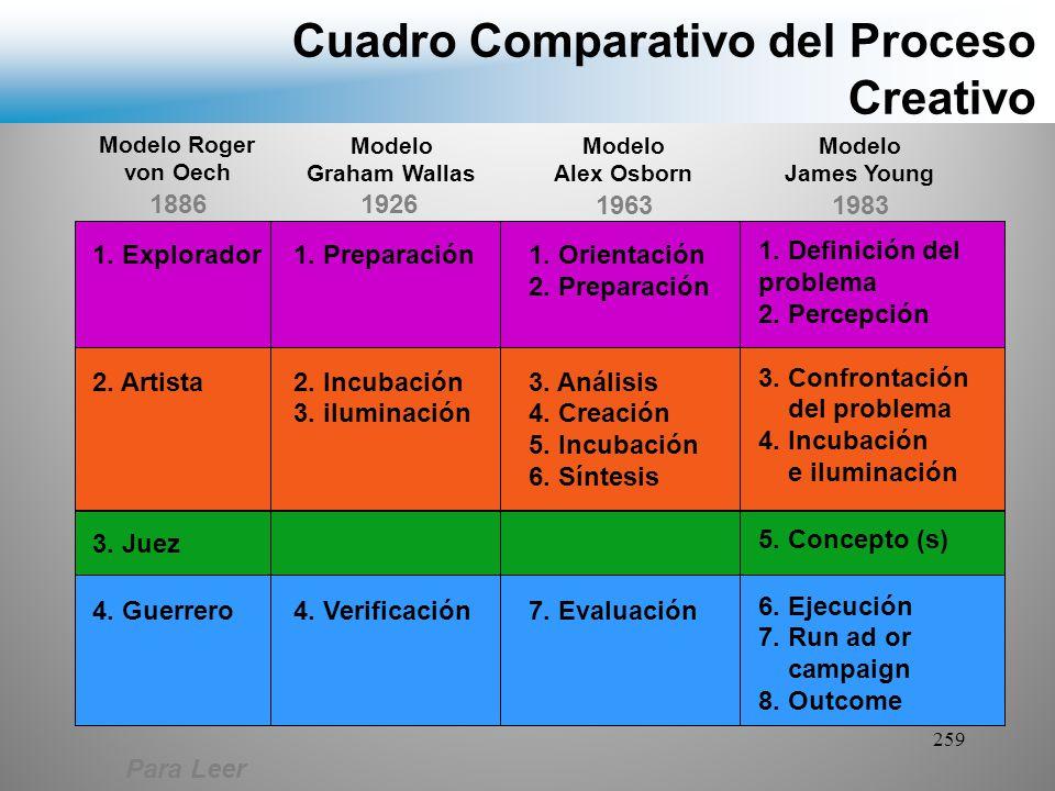 Cuadro Comparativo del Proceso Creativo