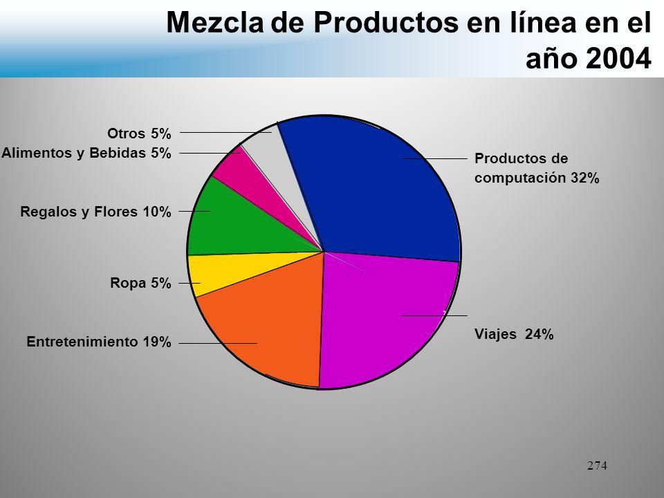 Mezcla de Productos en línea en el año 2004