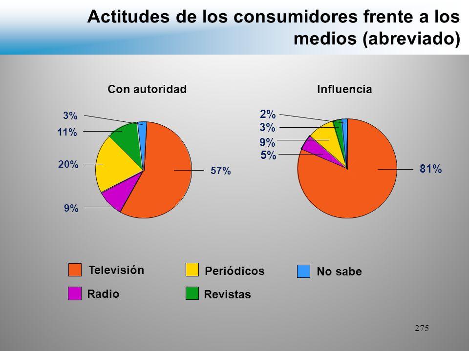 Actitudes de los consumidores frente a los medios (abreviado)