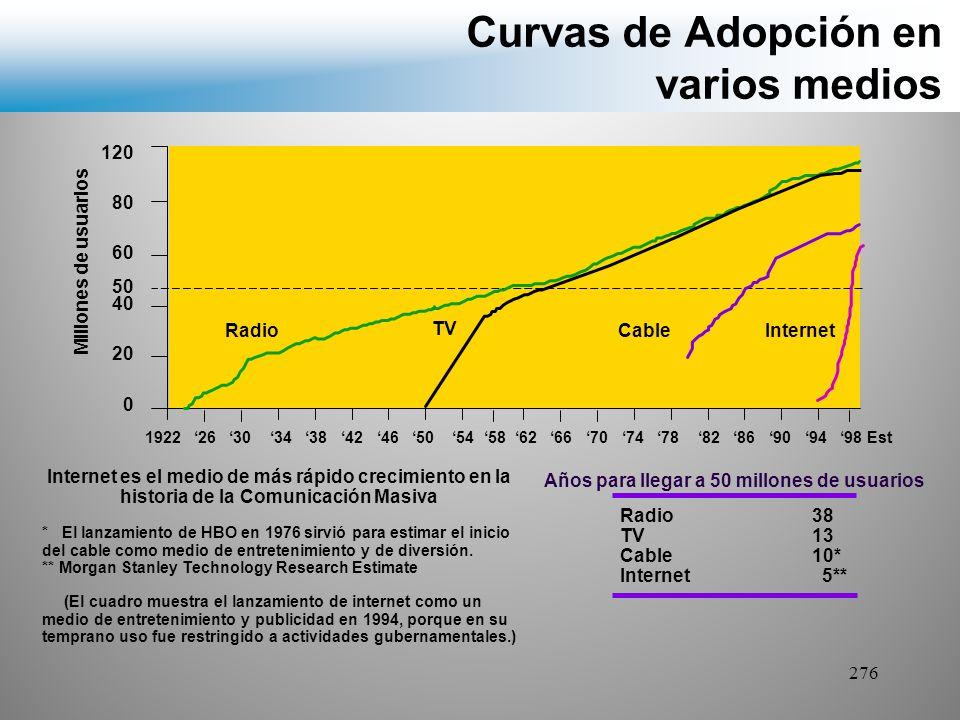 Curvas de Adopción en varios medios