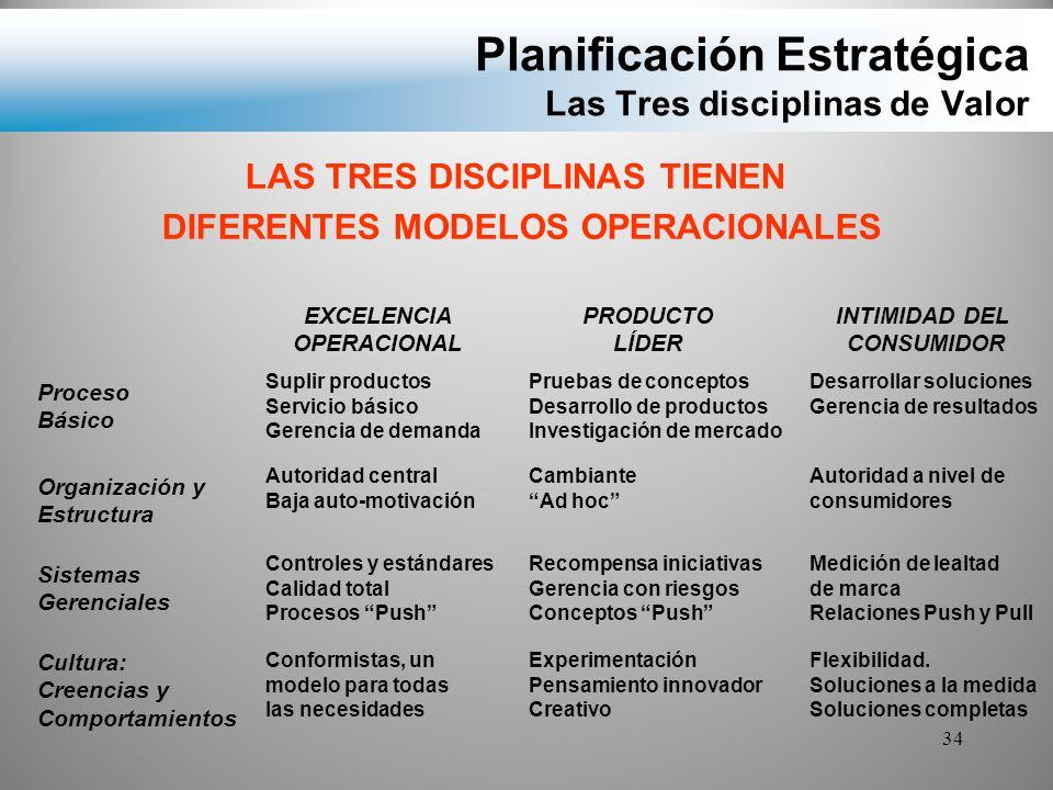 Planificación Estratégica Las Tres disciplinas de Valor