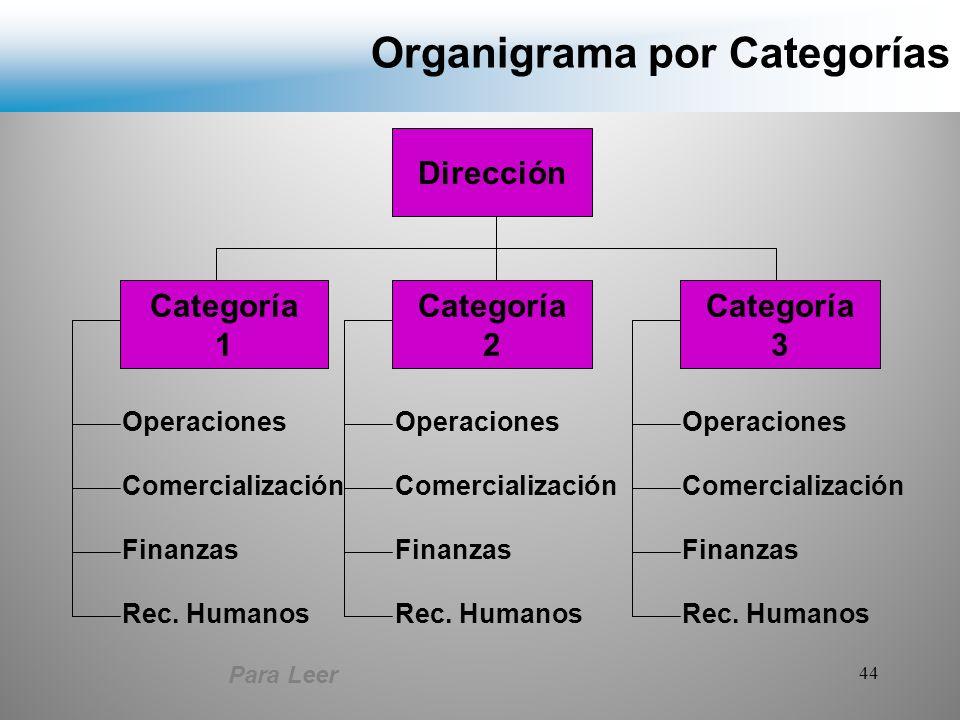 Organigrama por Categorías