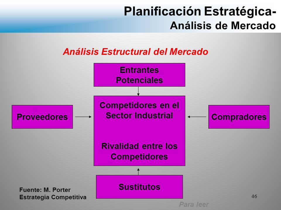Planificación Estratégica- Análisis de Mercado