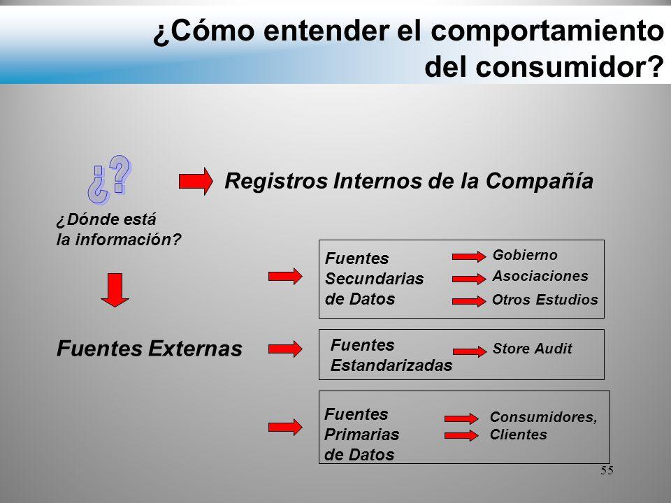 ¿Cómo entender el comportamiento del consumidor