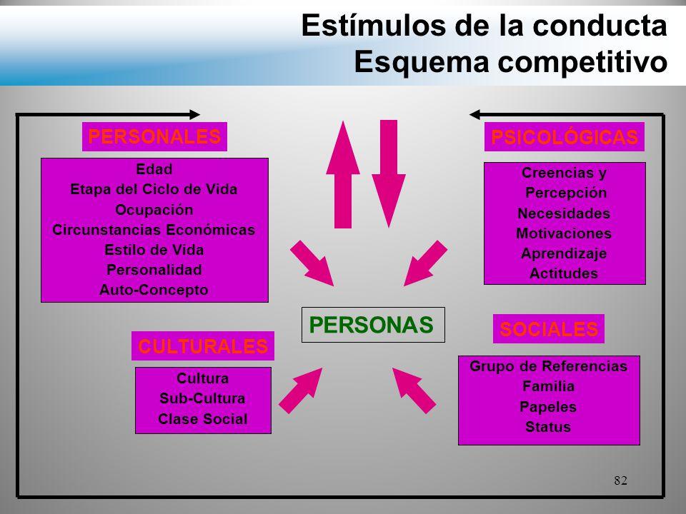 Estímulos de la conducta Esquema competitivo