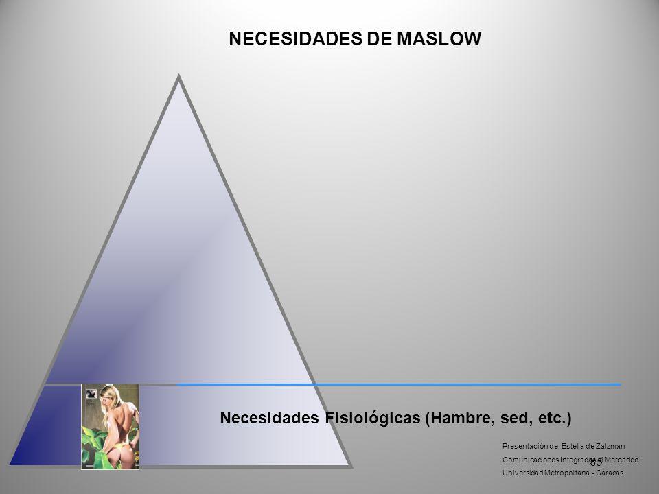NECESIDADES DE MASLOW Necesidades Fisiológicas (Hambre, sed, etc.)