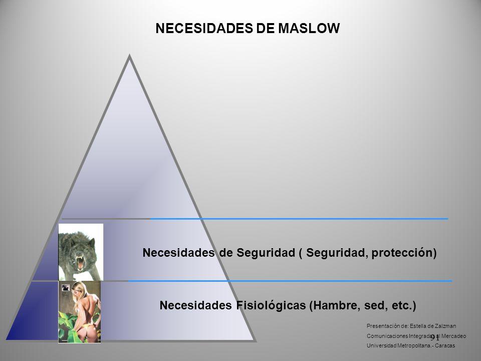 NECESIDADES DE MASLOW Necesidades de Seguridad ( Seguridad, protección) Necesidades Fisiológicas (Hambre, sed, etc.)
