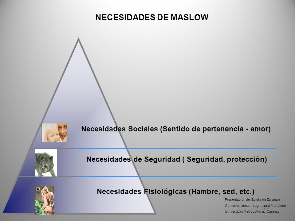 NECESIDADES DE MASLOW Necesidades Sociales (Sentido de pertenencia - amor) Necesidades de Seguridad ( Seguridad, protección)
