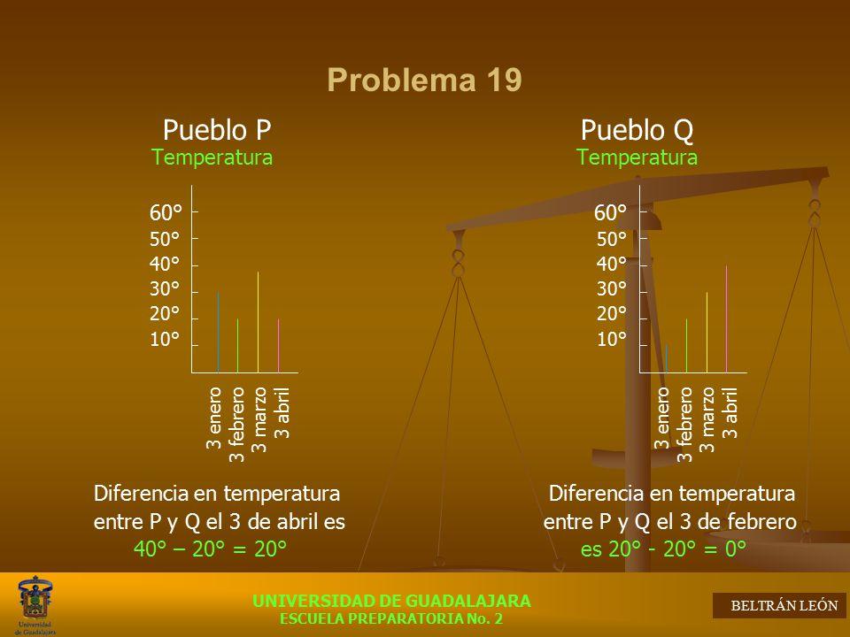 Temperatura Temperatura