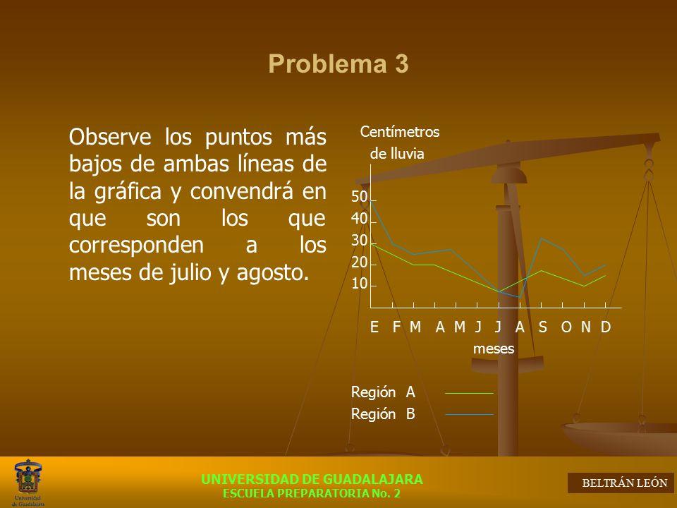Problema 3 Observe los puntos más bajos de ambas líneas de la gráfica y convendrá en que son los que corresponden a los meses de julio y agosto.