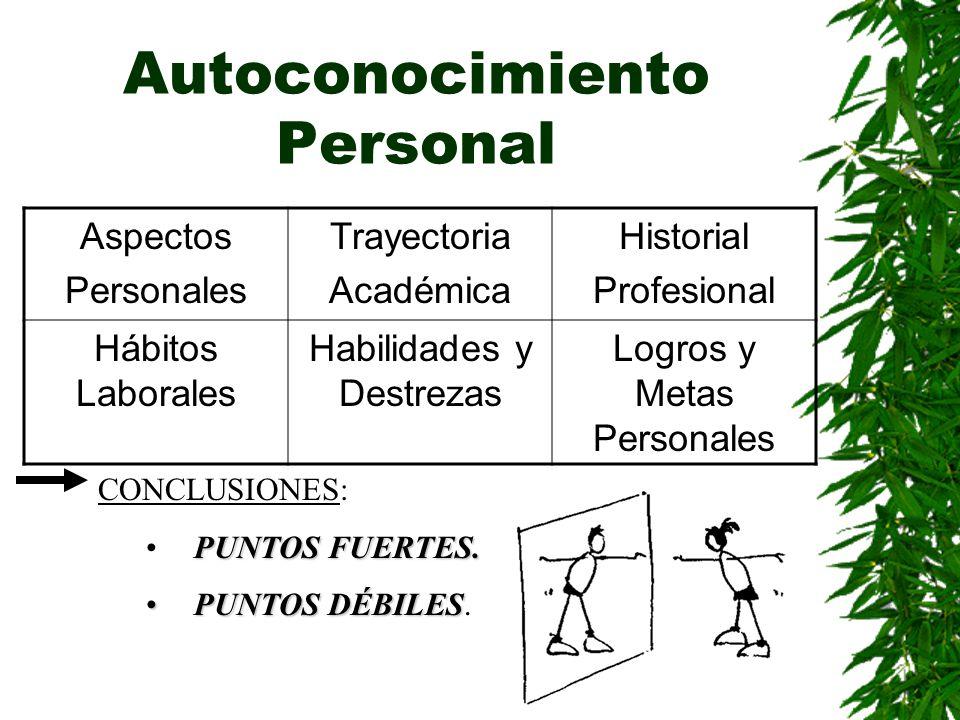 Autoconocimiento Personal
