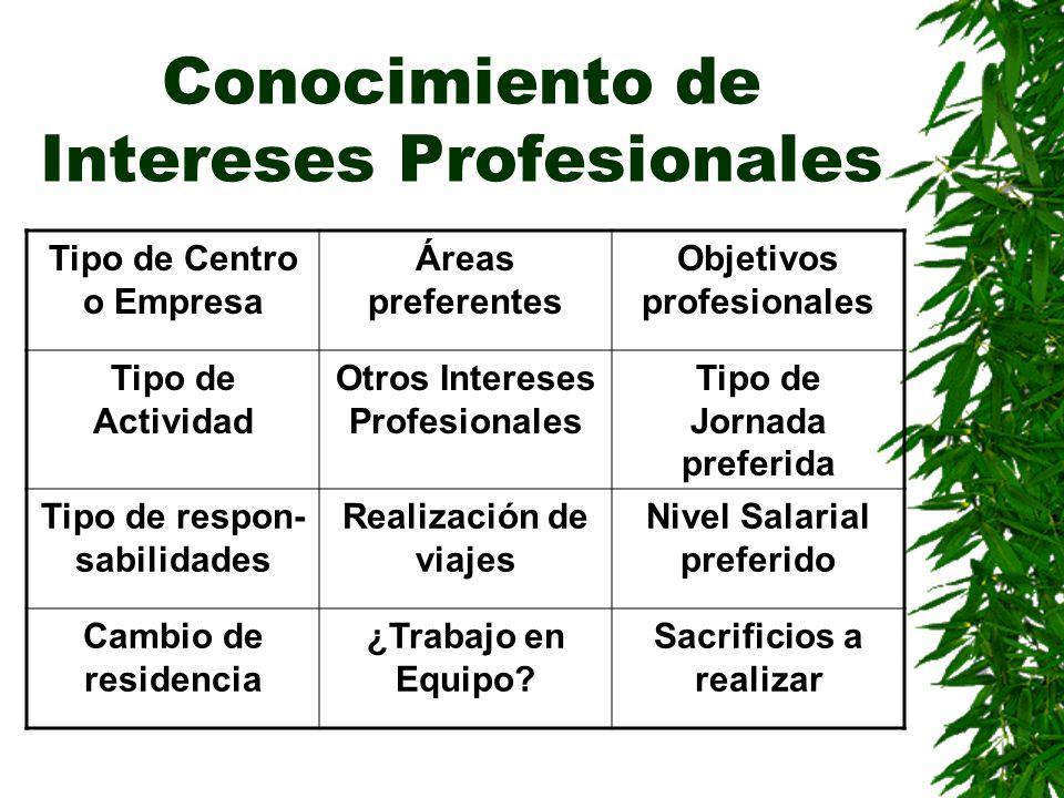Conocimiento de Intereses Profesionales