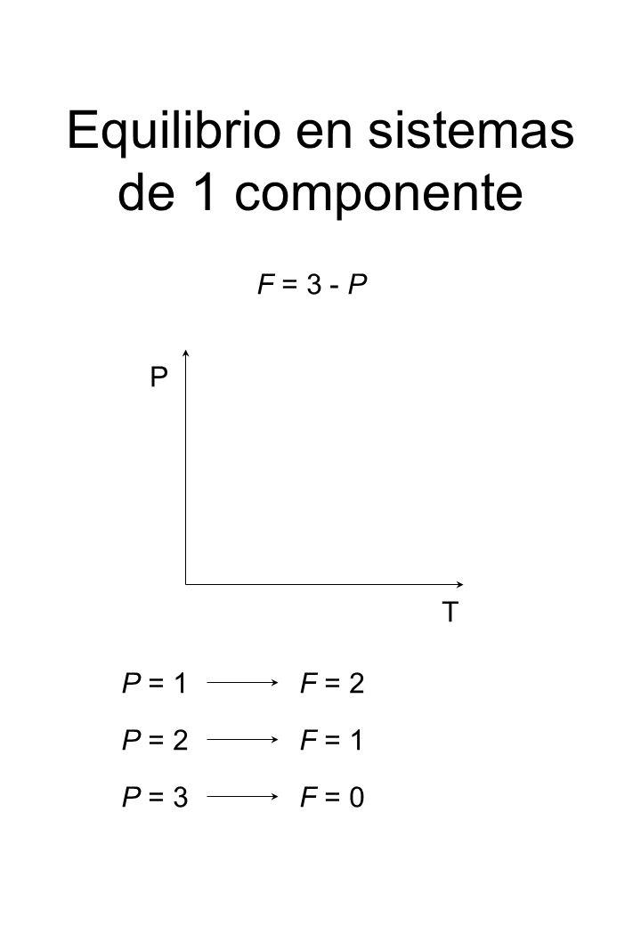 Equilibrio en sistemas de 1 componente