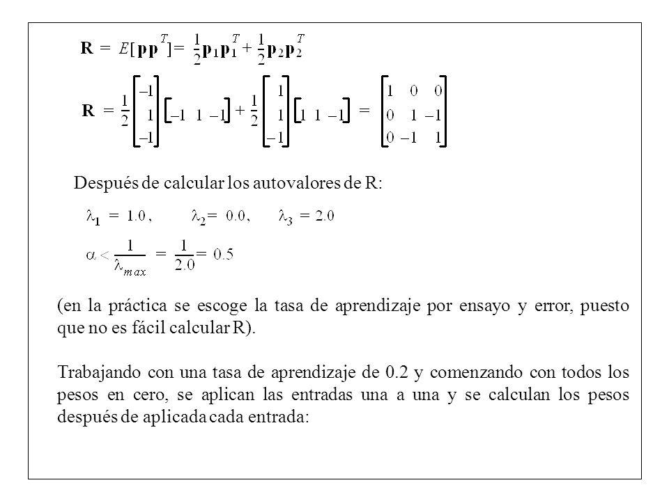 Después de calcular los autovalores de R: