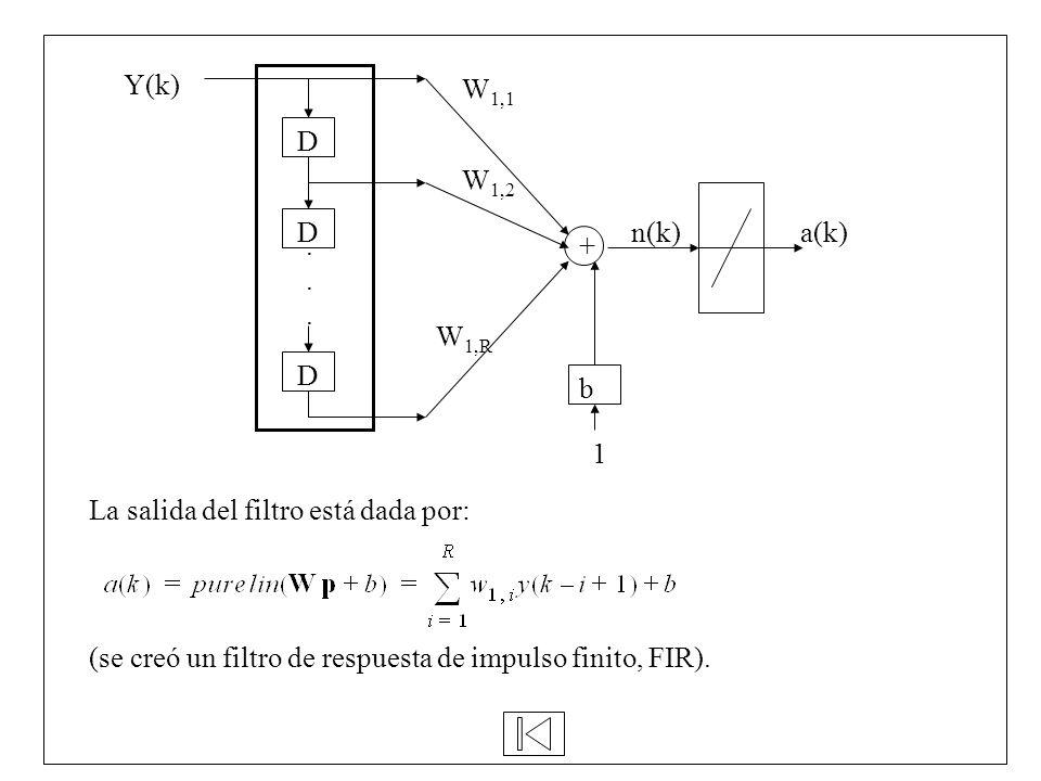 D . Y(k) b. + a(k) n(k) 1. W1,1. W1,2.
