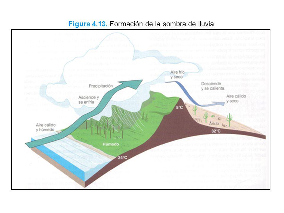 Figura 4.13. Formación de la sombra de lluvia.