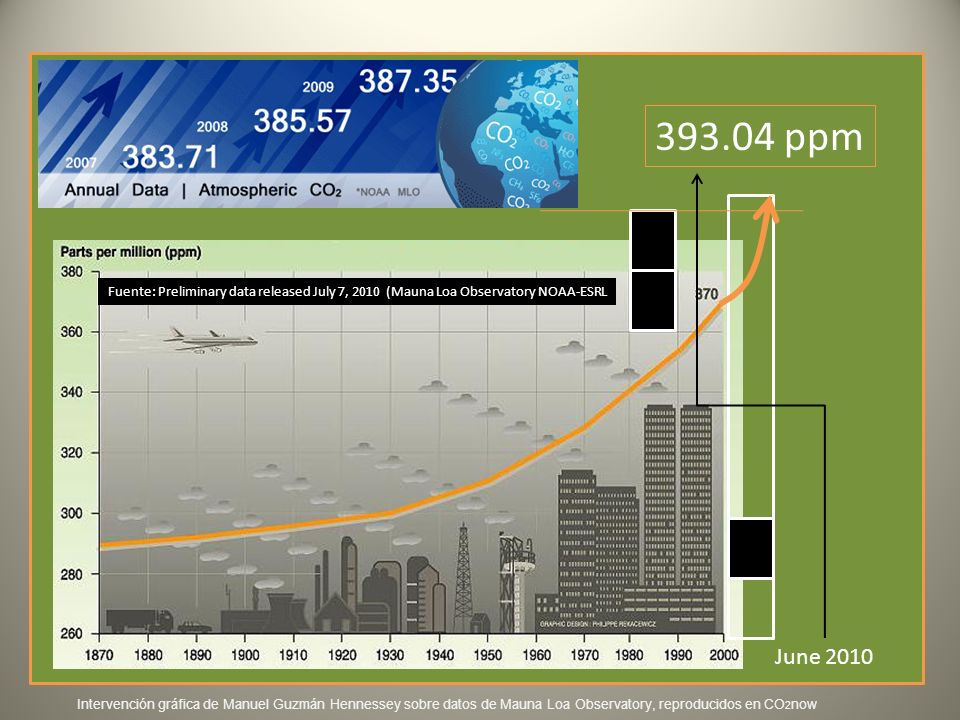393.04 ppm Fuente: Preliminary data released July 7, 2010 (Mauna Loa Observatory NOAA-ESRL. June 2010.