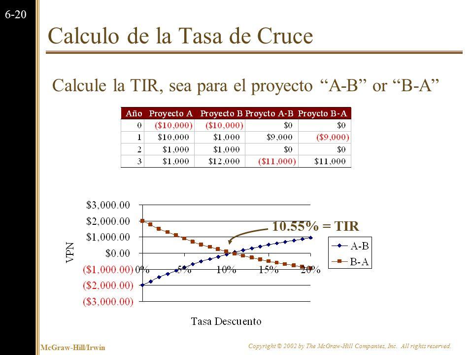 Proyectos Mutuamente Excluyentes vs. Proyectos Independientes