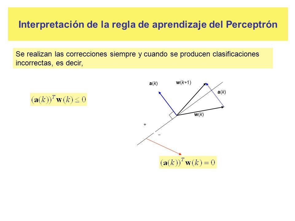 Interpretación de la regla de aprendizaje del Perceptrón