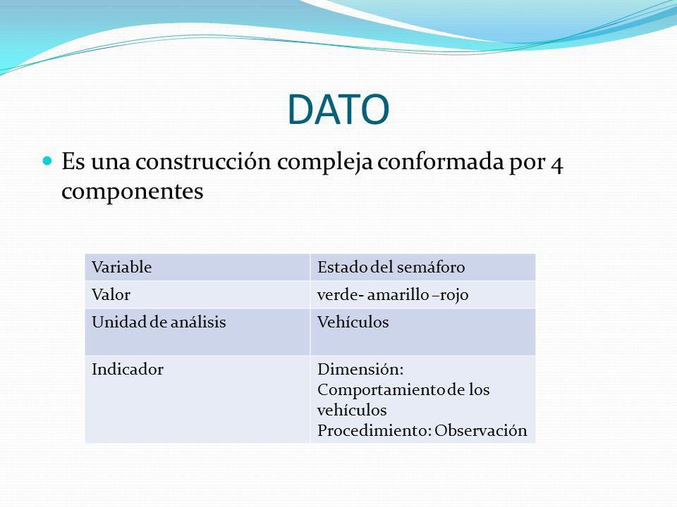 DATO Es una construcción compleja conformada por 4 componentes