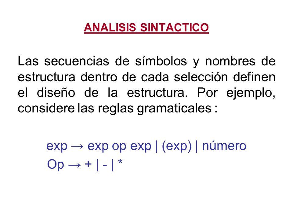 exp → exp op exp   (exp)   número
