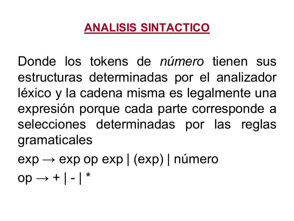 exp → exp op exp   (exp)   número op → +   -   *