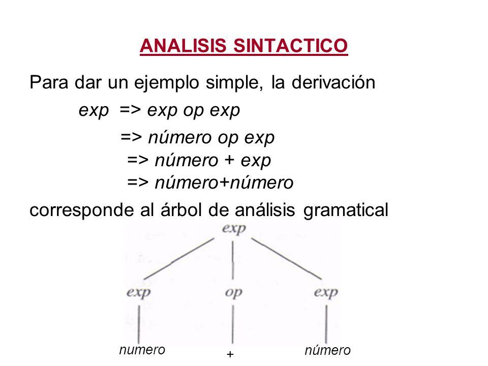 Para dar un ejemplo simple, la derivación exp => exp op exp