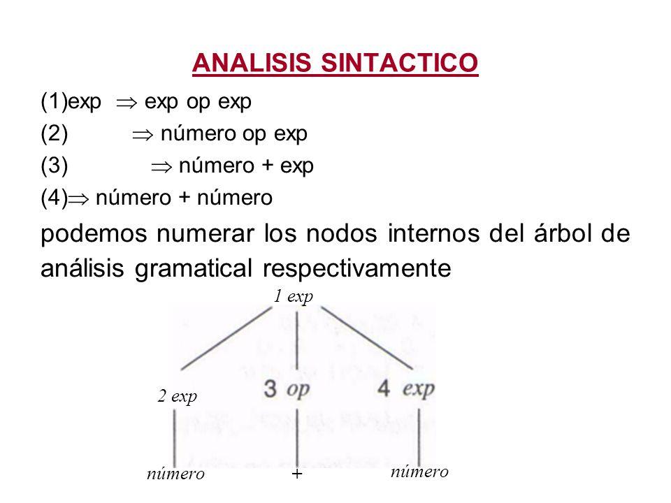 ANALISIS SINTACTICO exp  exp op exp.  número op exp. (3)  número + exp.  número + número.