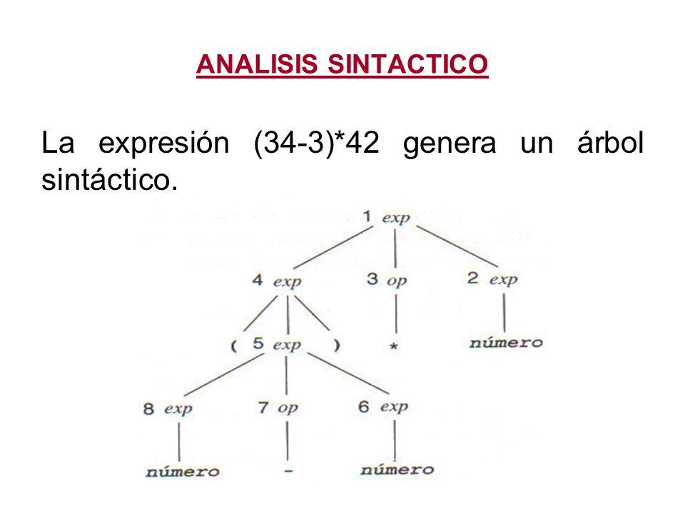 La expresión (34-3)*42 genera un árbol sintáctico.