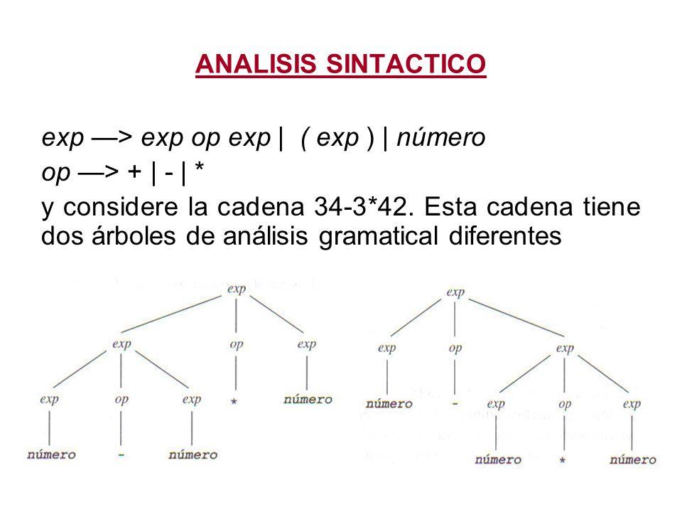 ANALISIS SINTACTICO exp —> exp op exp   ( exp )   número. op —> +   -   *
