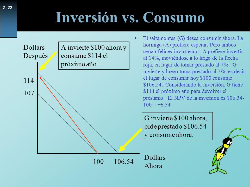 Inversión vs. Consumo Dollars Después 114 107